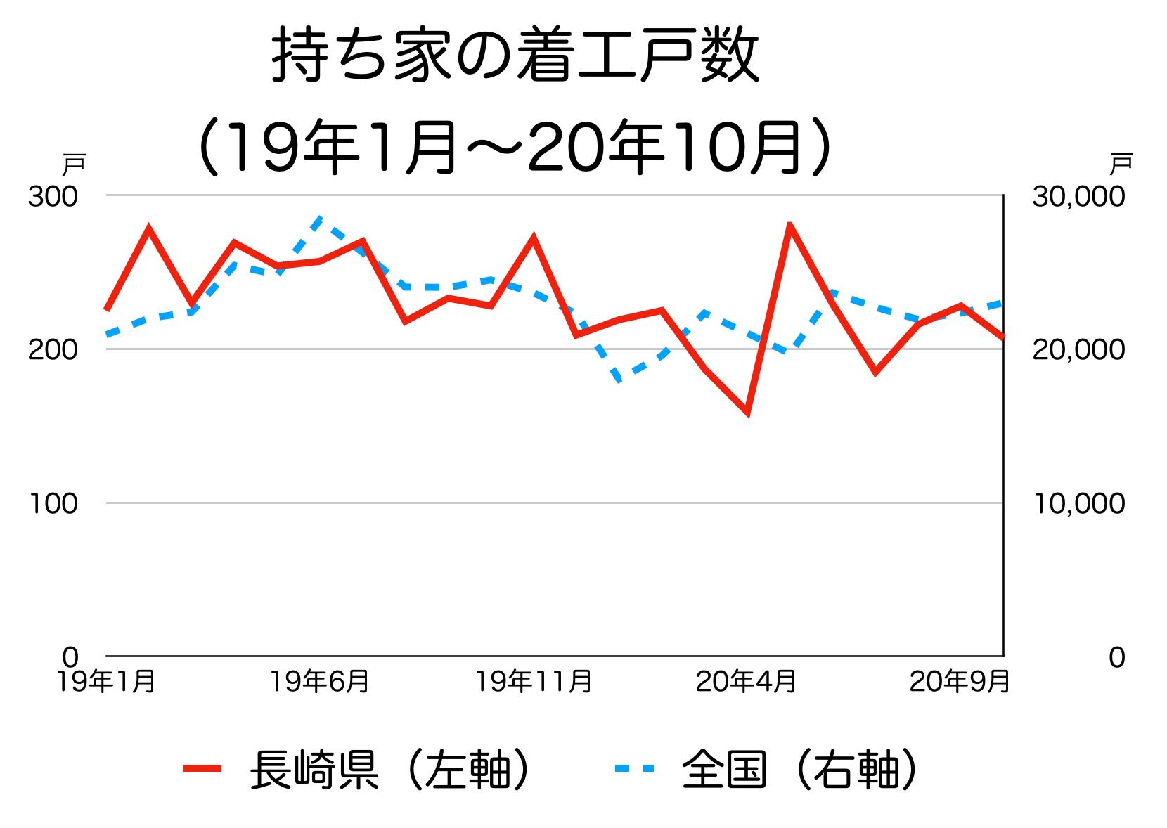 長崎県の新築着工統計
