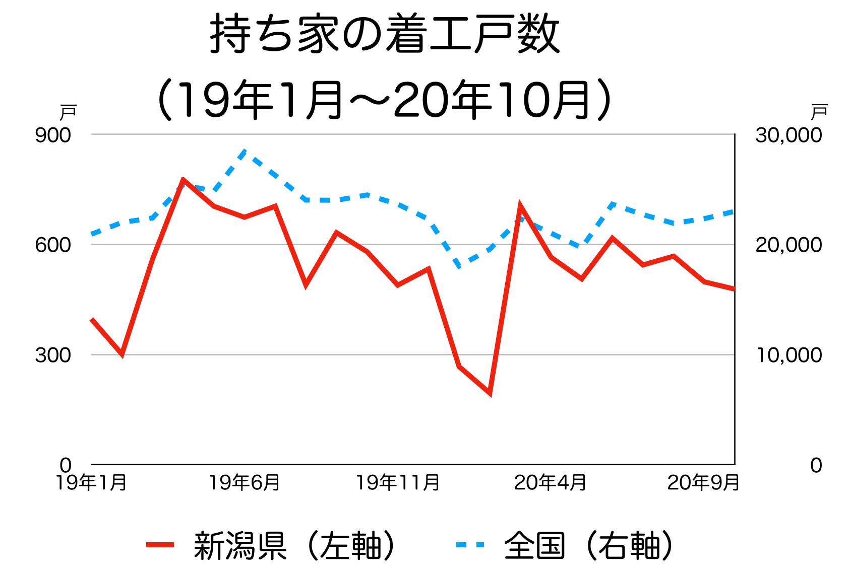 新潟県の新築着工統計