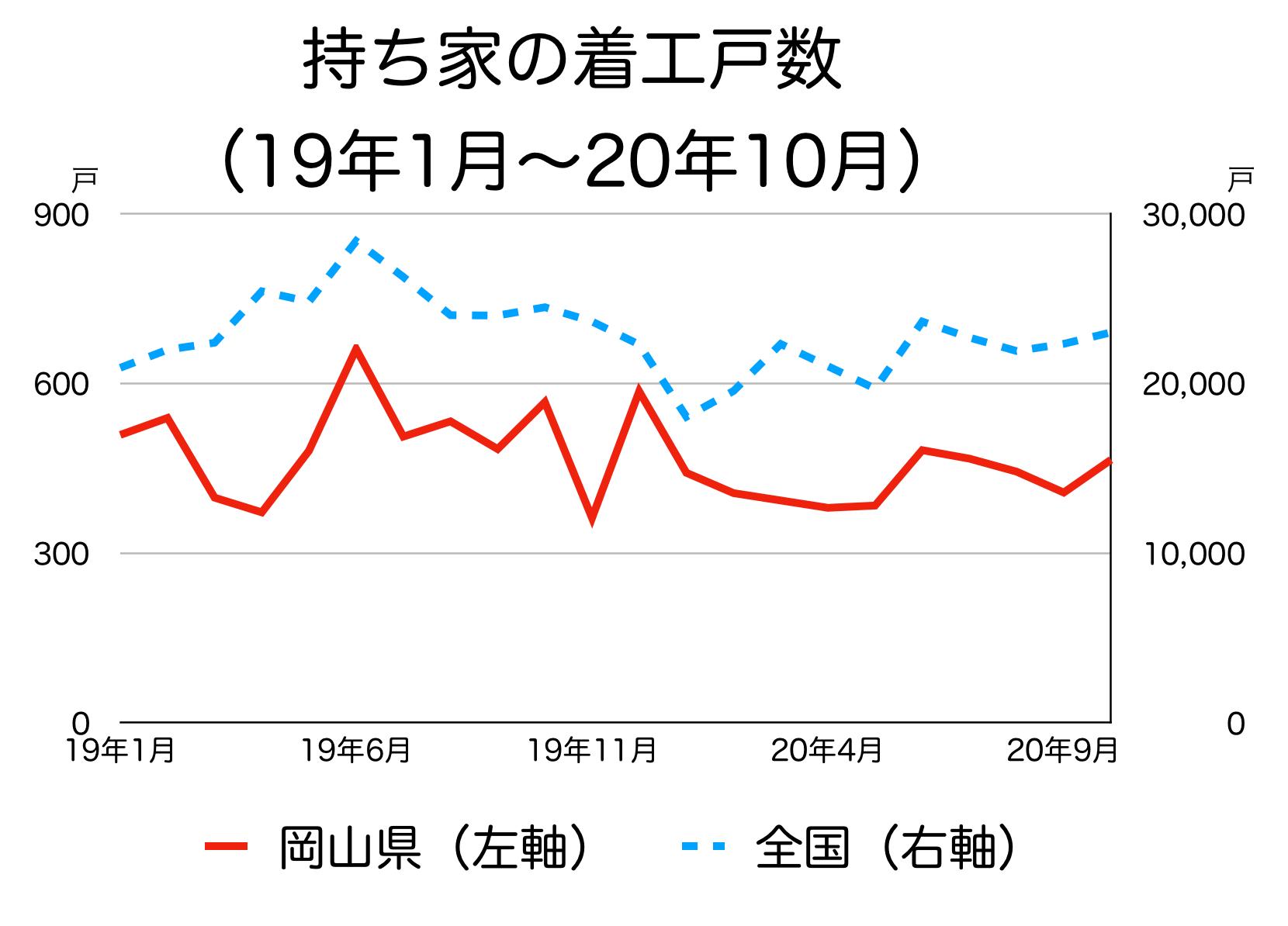 岡山県の新築着工統計