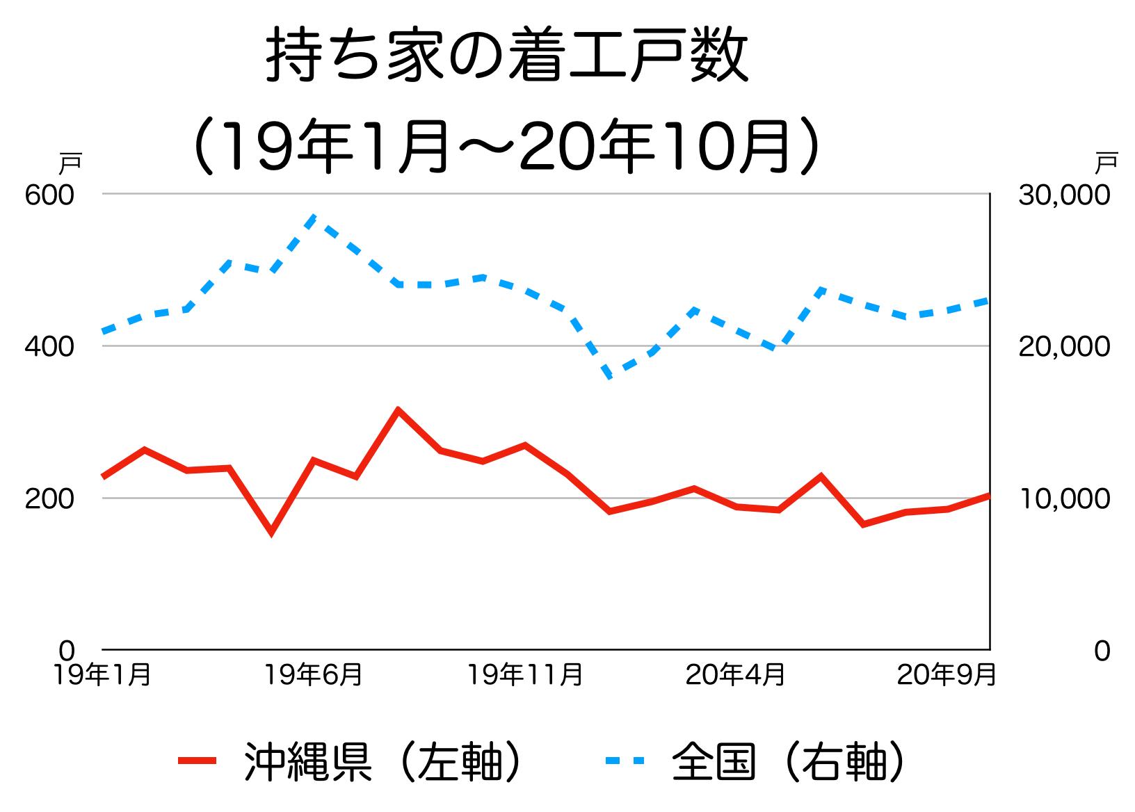 沖縄県の新築着工統計