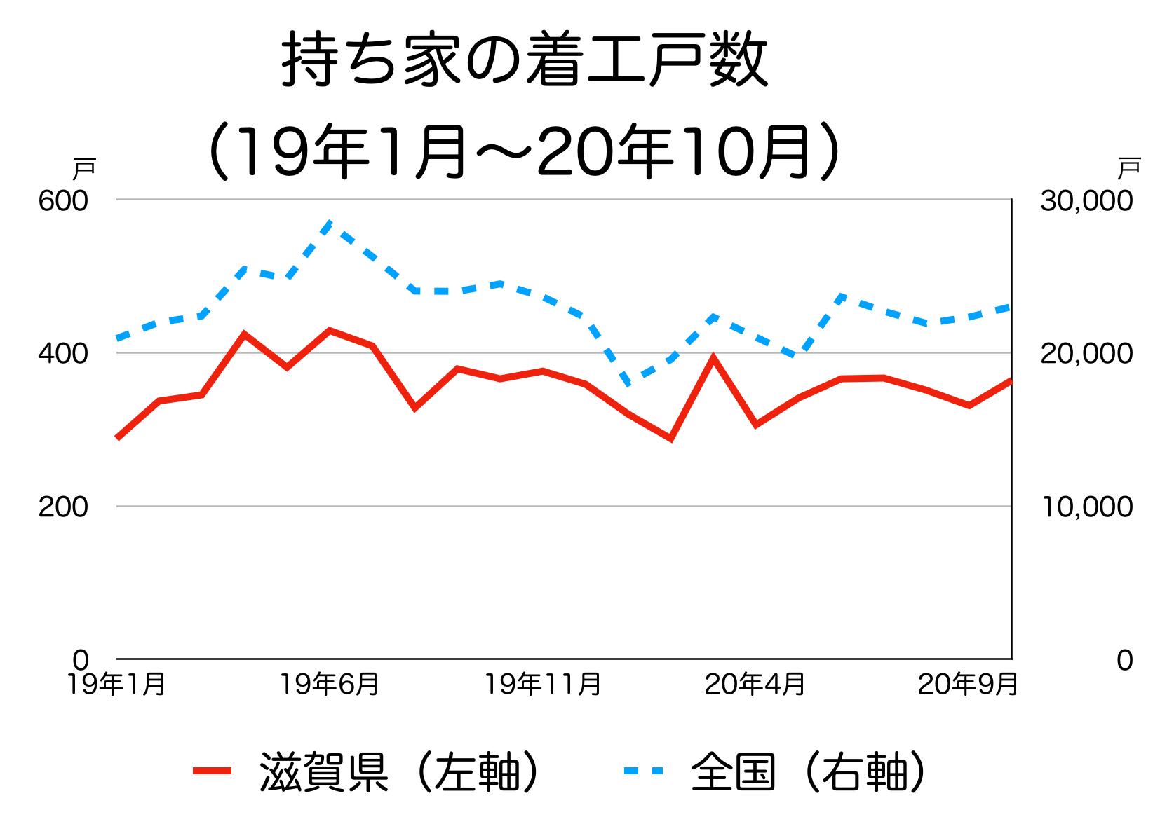 滋賀県の新築着工統計