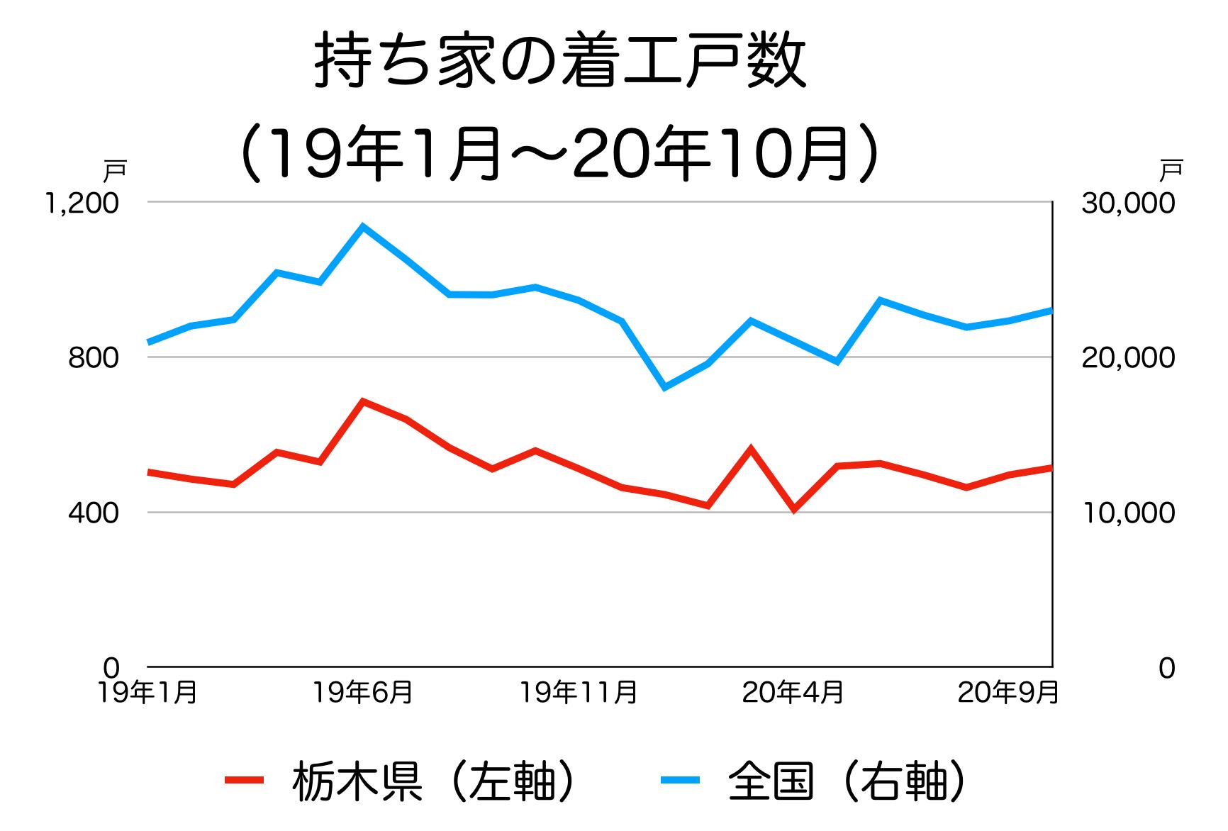 栃木県の新築着工統計