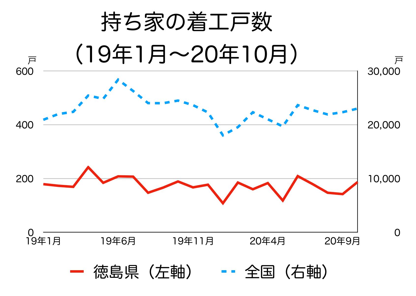 徳島県の新築着工統計