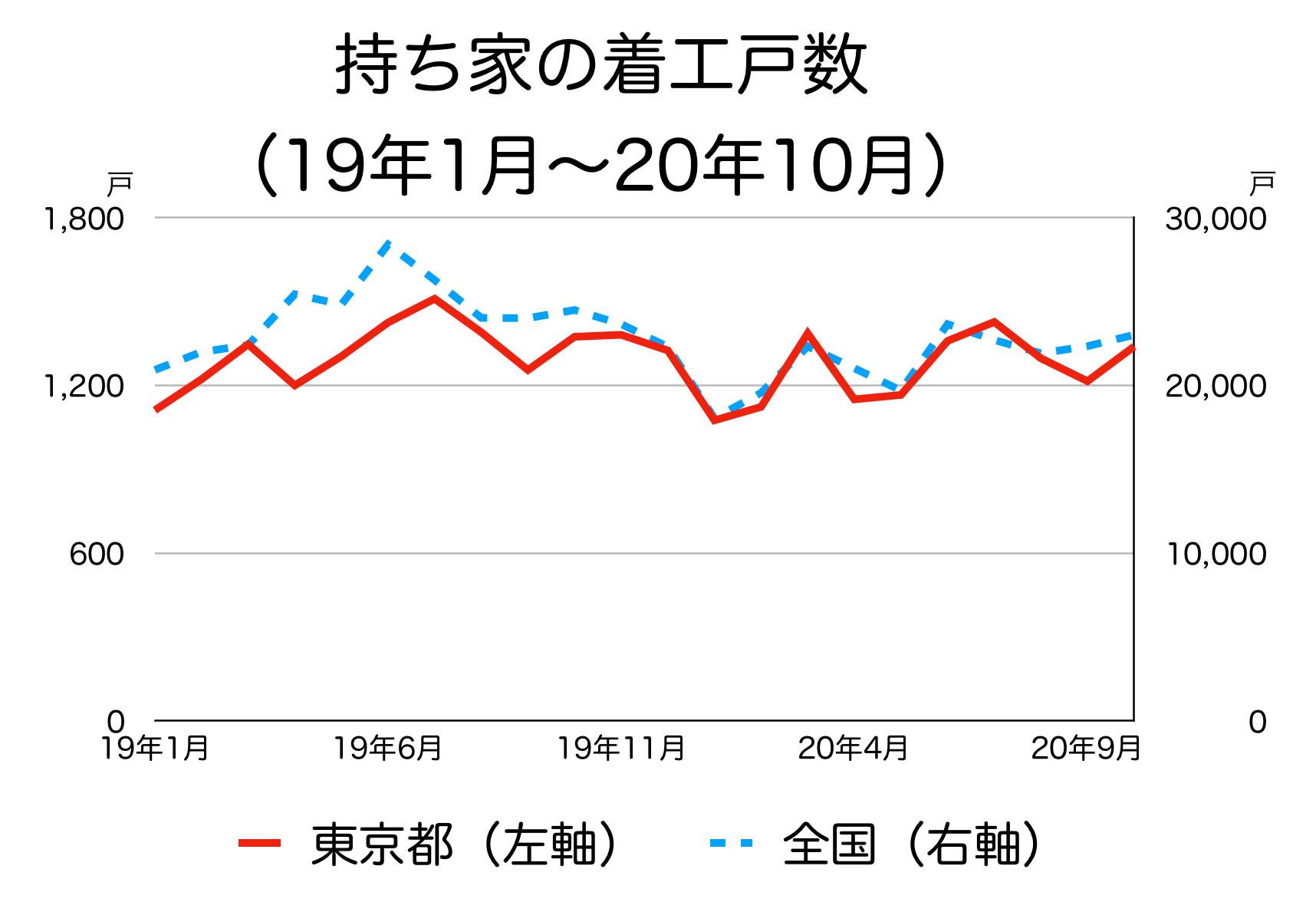 東京都の新築着工統計