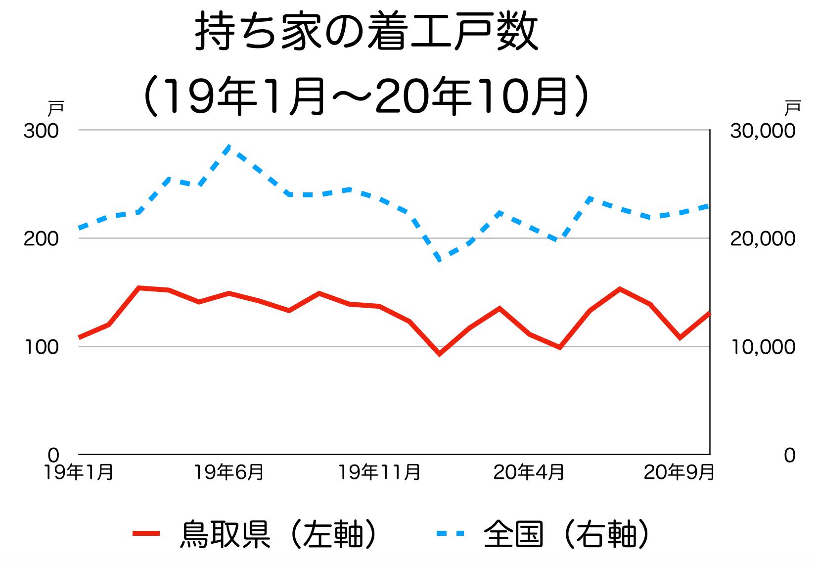 鳥取県の新築着工統計