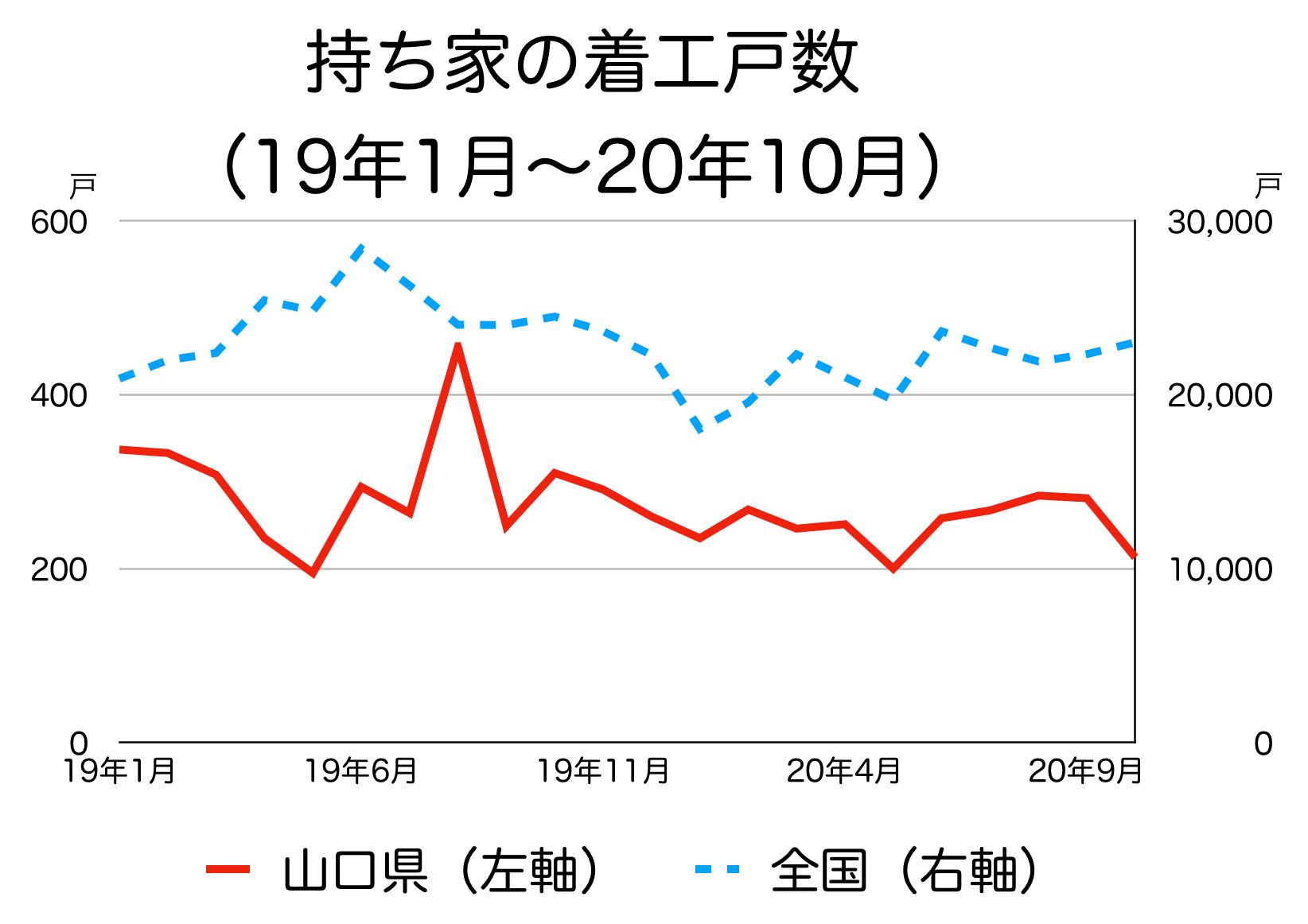 山口県の新築着工統計