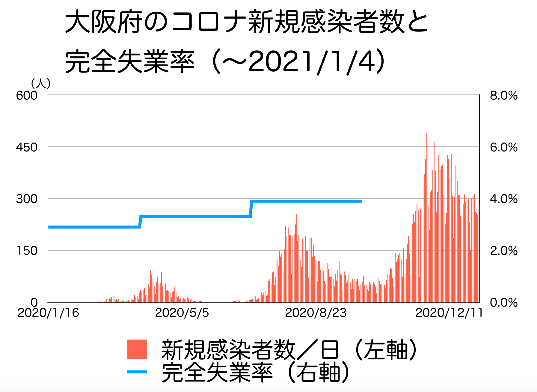 大阪府の新型コロナの感染者数と完全失業率