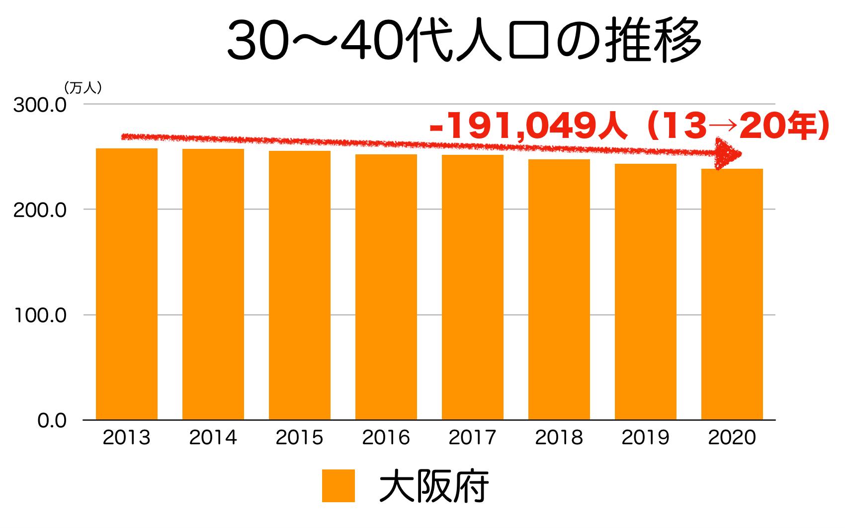 大阪府の30〜40代人口の推移