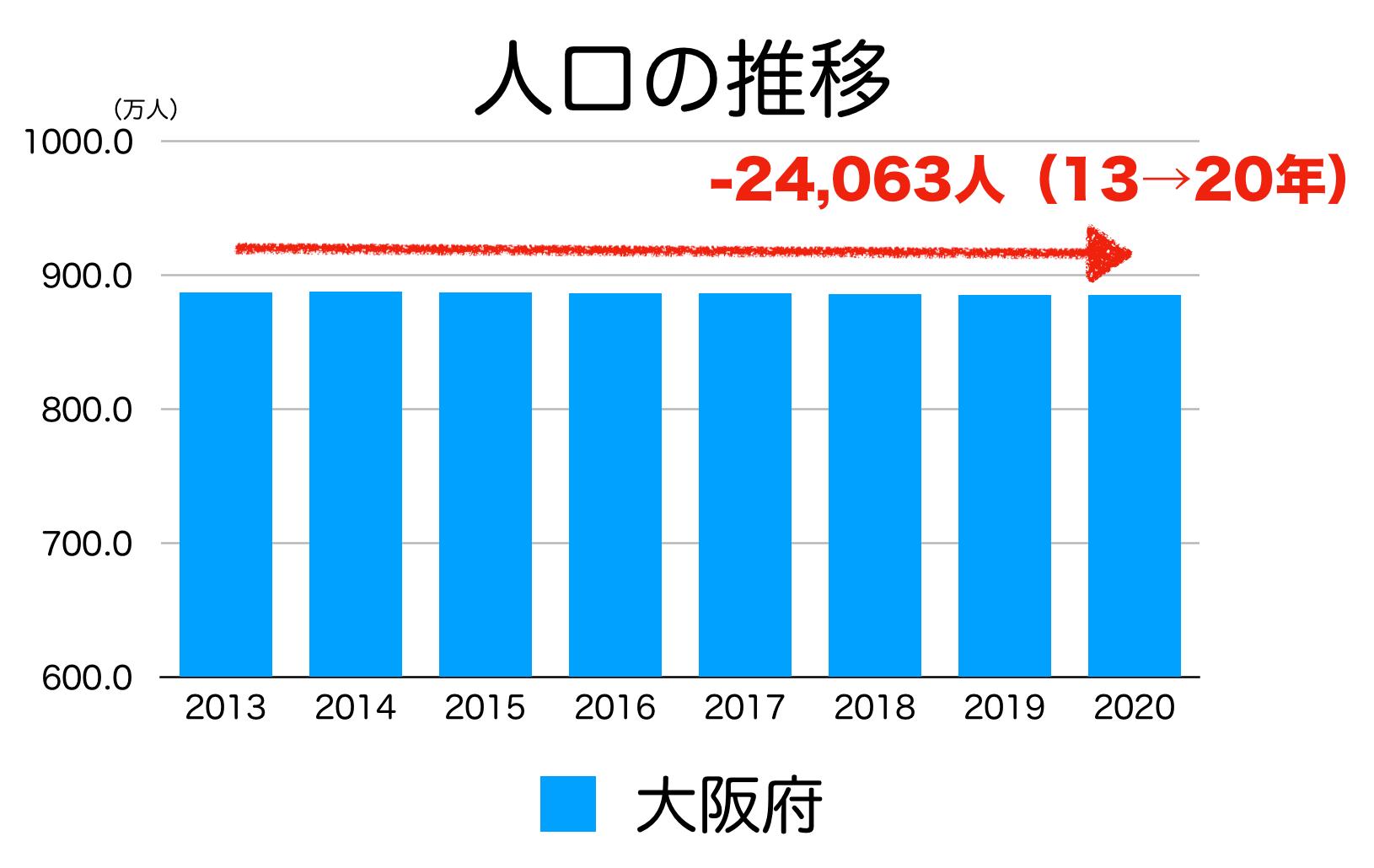 大阪府の人口推移