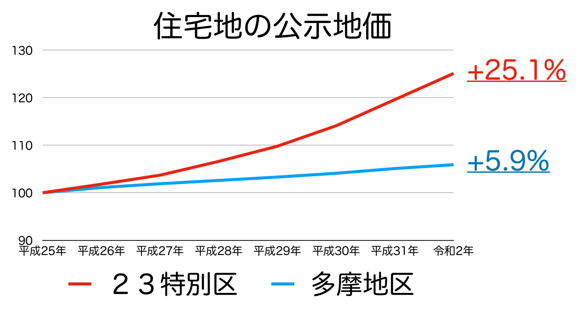 東京都の公示地価の推移