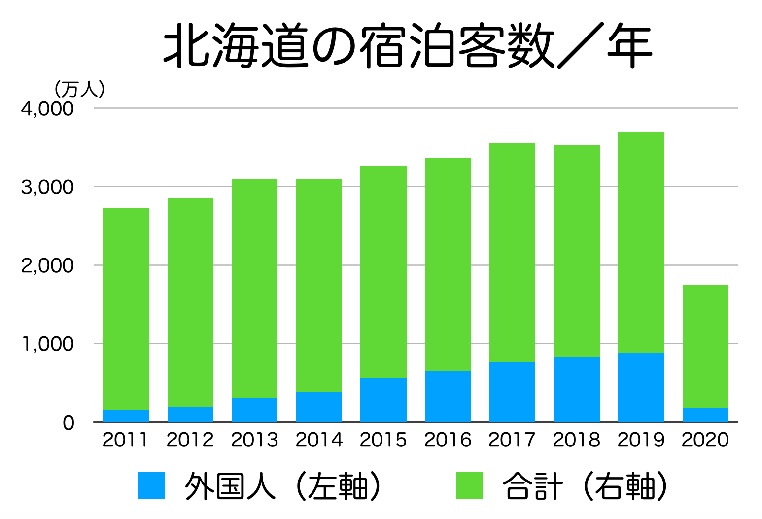北海道の宿泊客数