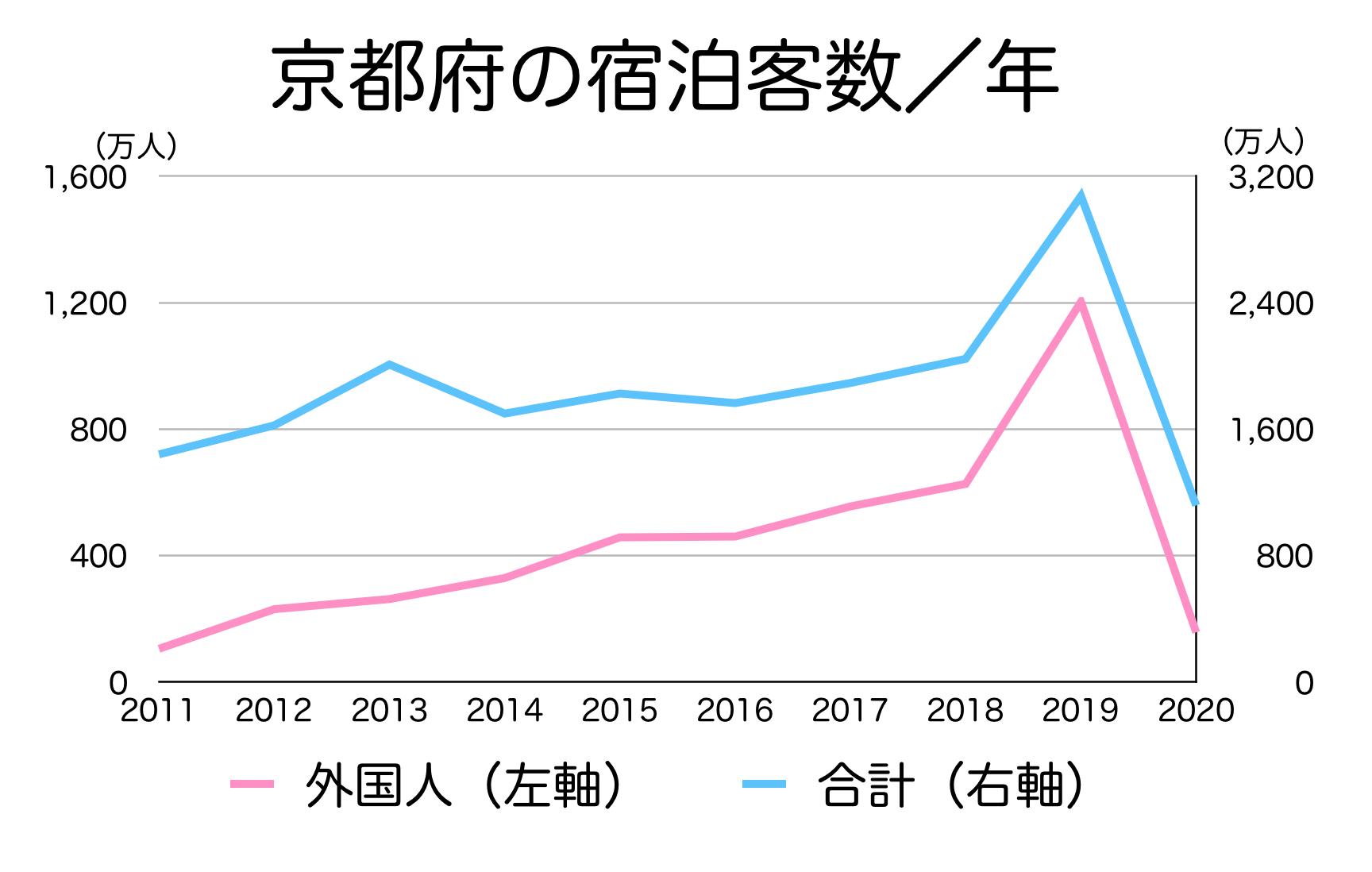 京都府の宿泊客数の推移