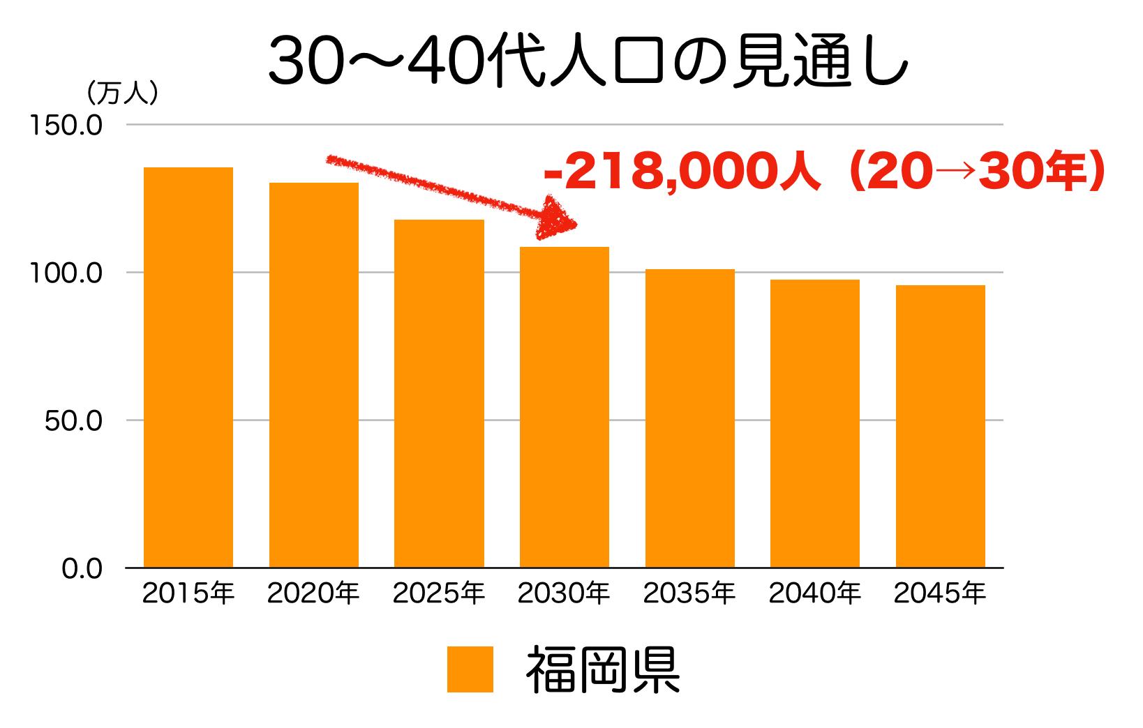 福岡県の30〜40代人口の予測