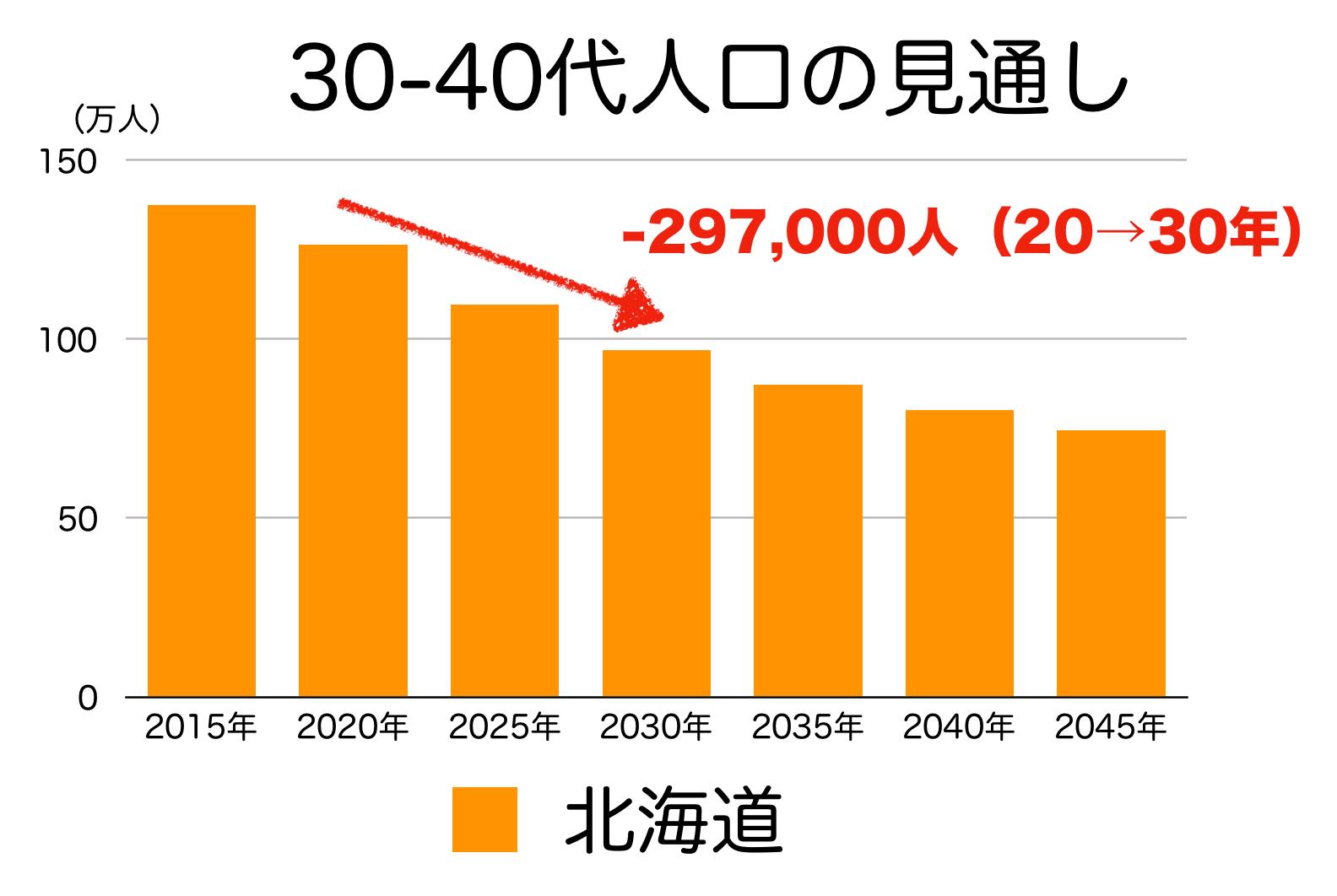北海道の30〜40代人口の予測