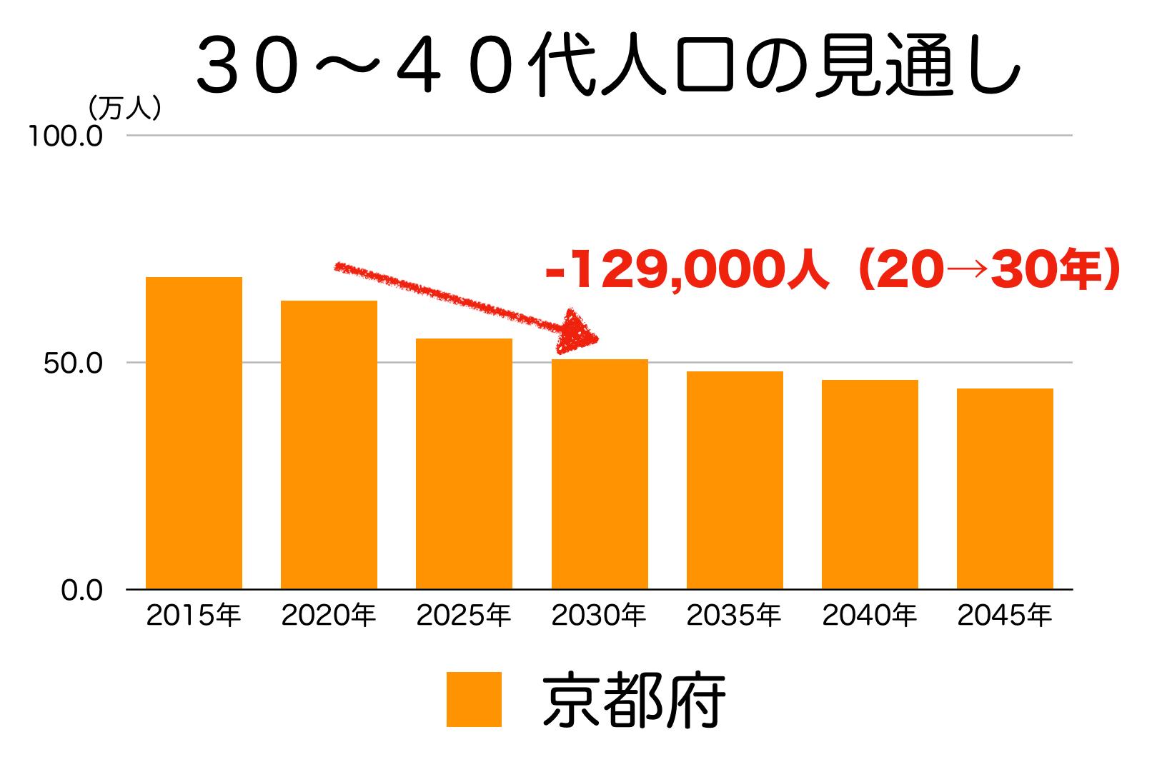 京都府の30〜40代人口の予測