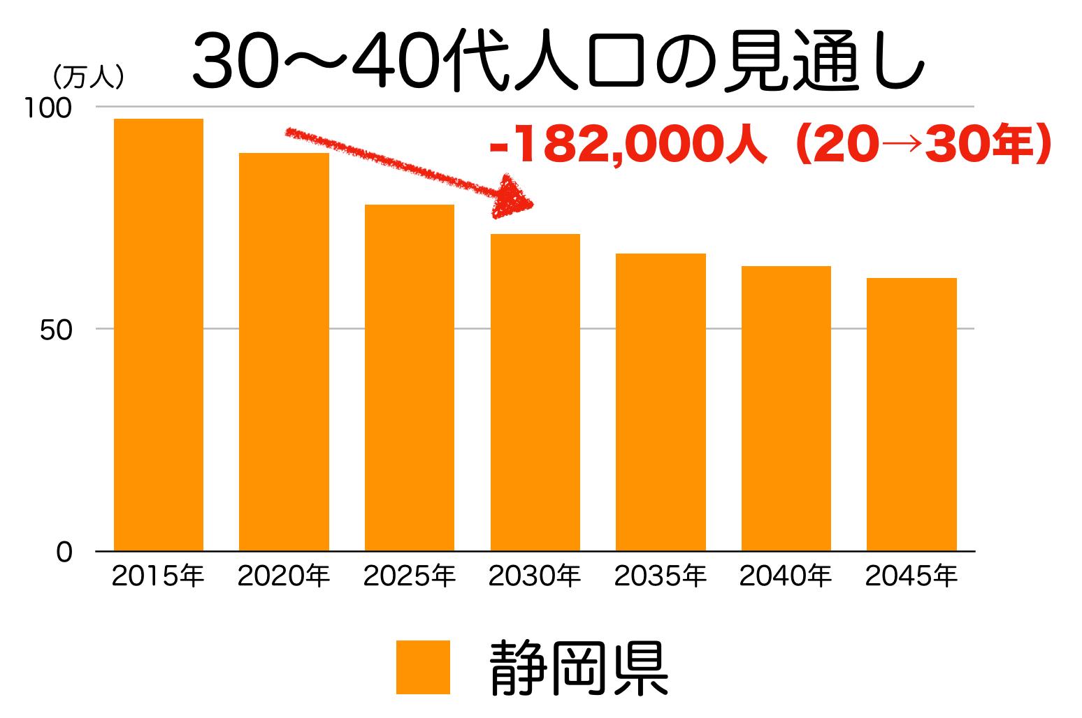 静岡県の30〜40代人口の予測