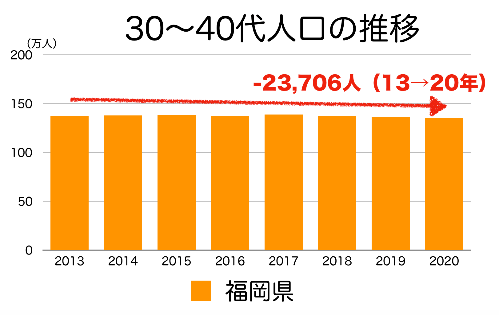 福岡県の30〜40代人口の推移