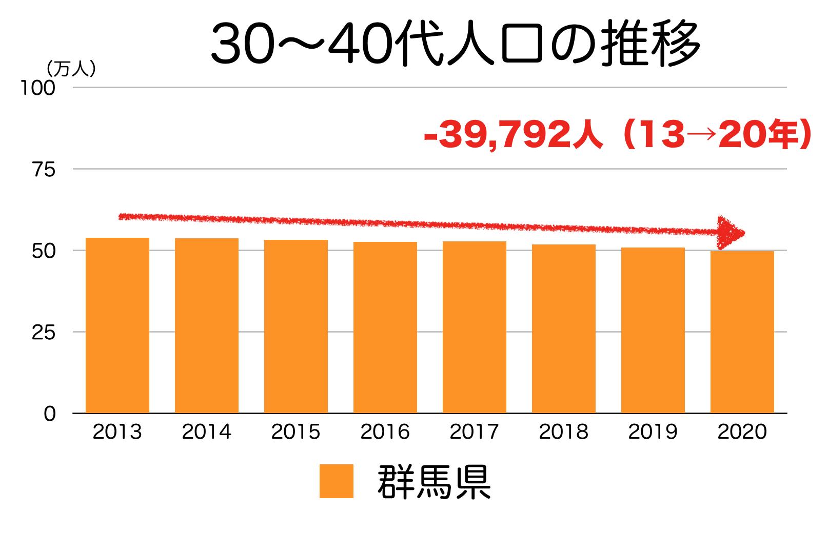 群馬県の30〜40代人口の推移