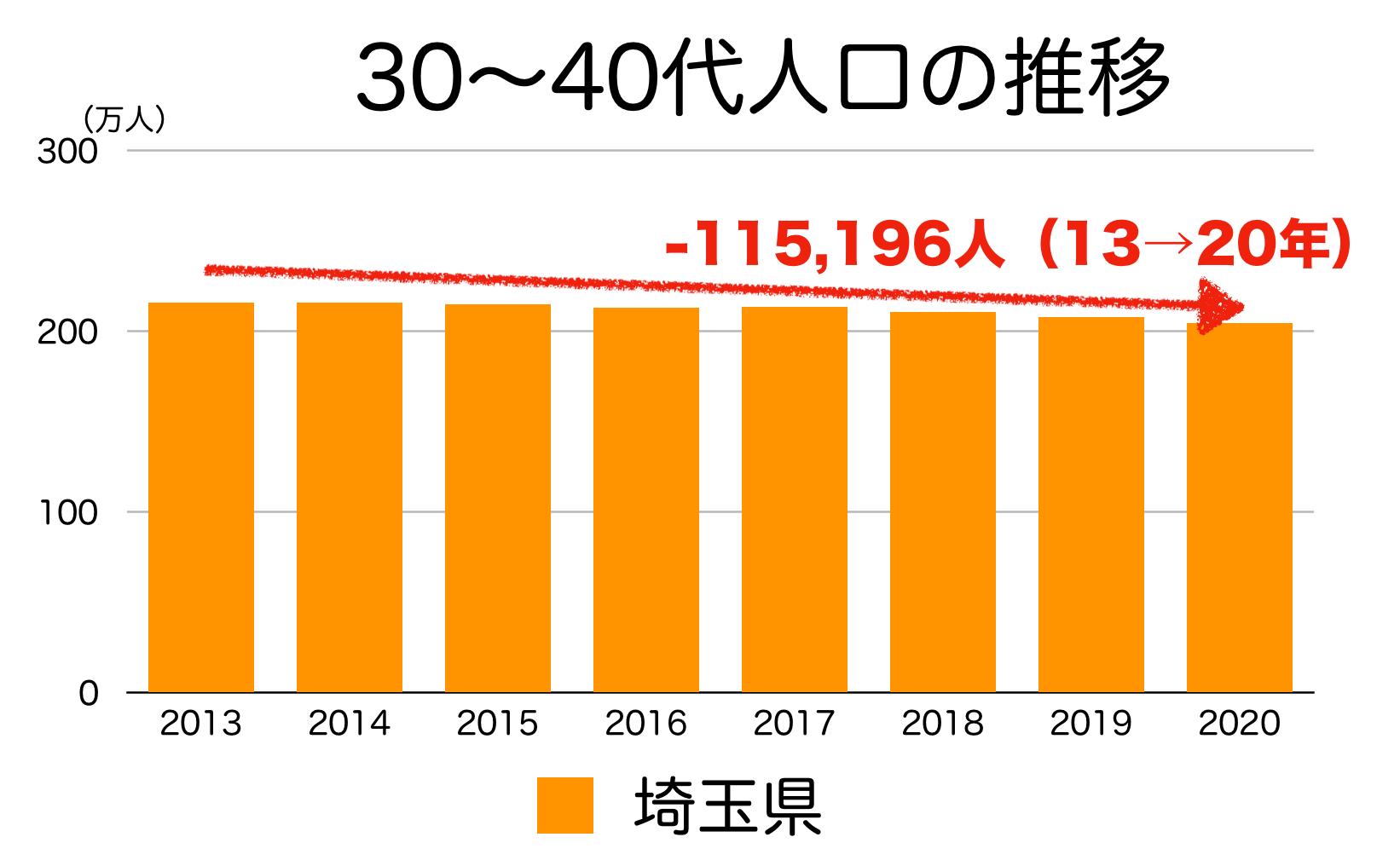 埼玉県の30〜40代人口の推移