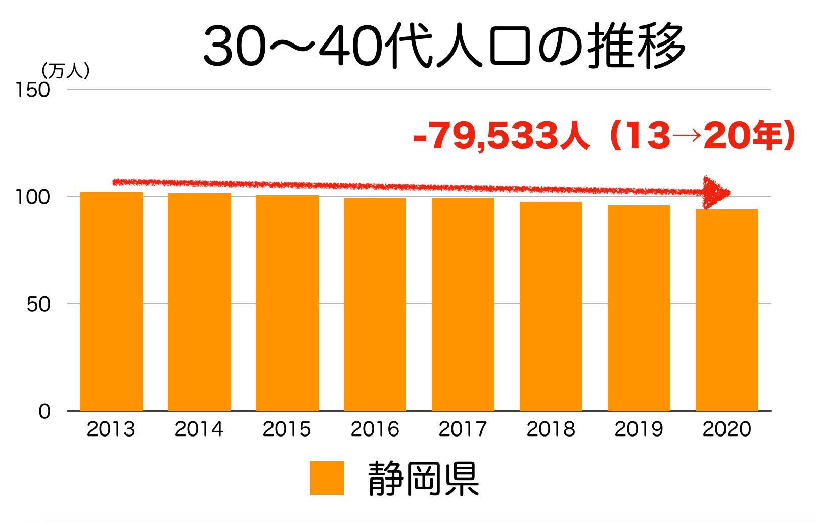 静岡県の30〜40代人口の推移