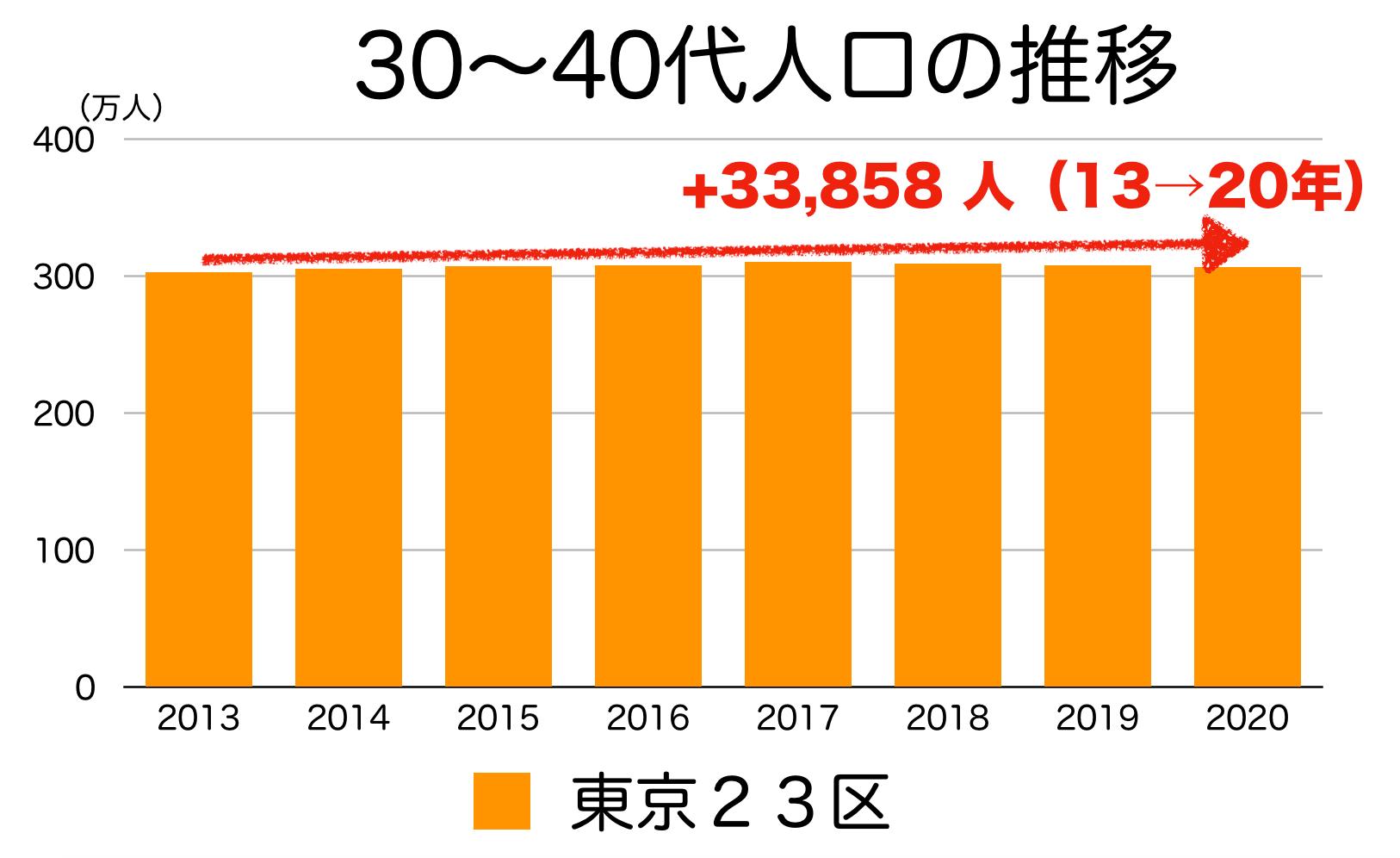 東京23区の30〜40代人口の推移