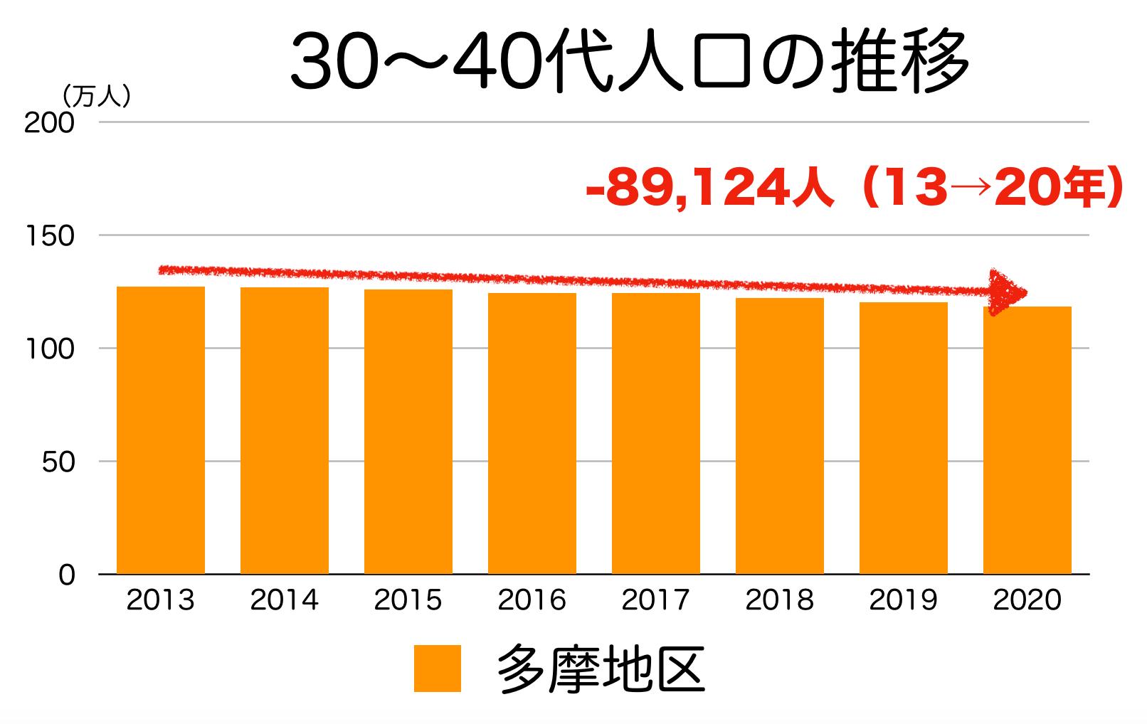 東京多摩地区の30〜40代人口の推移