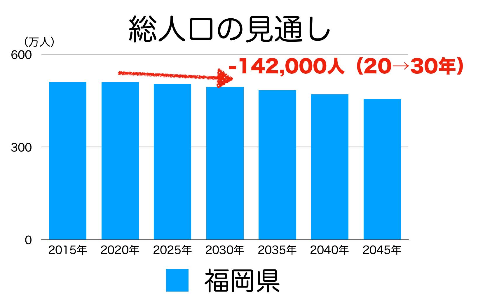 福岡県の人口予測