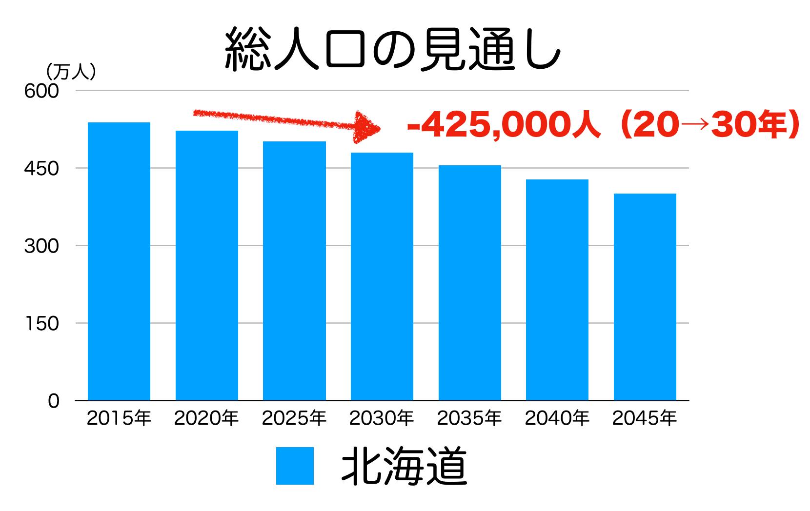 北海道の人口予測