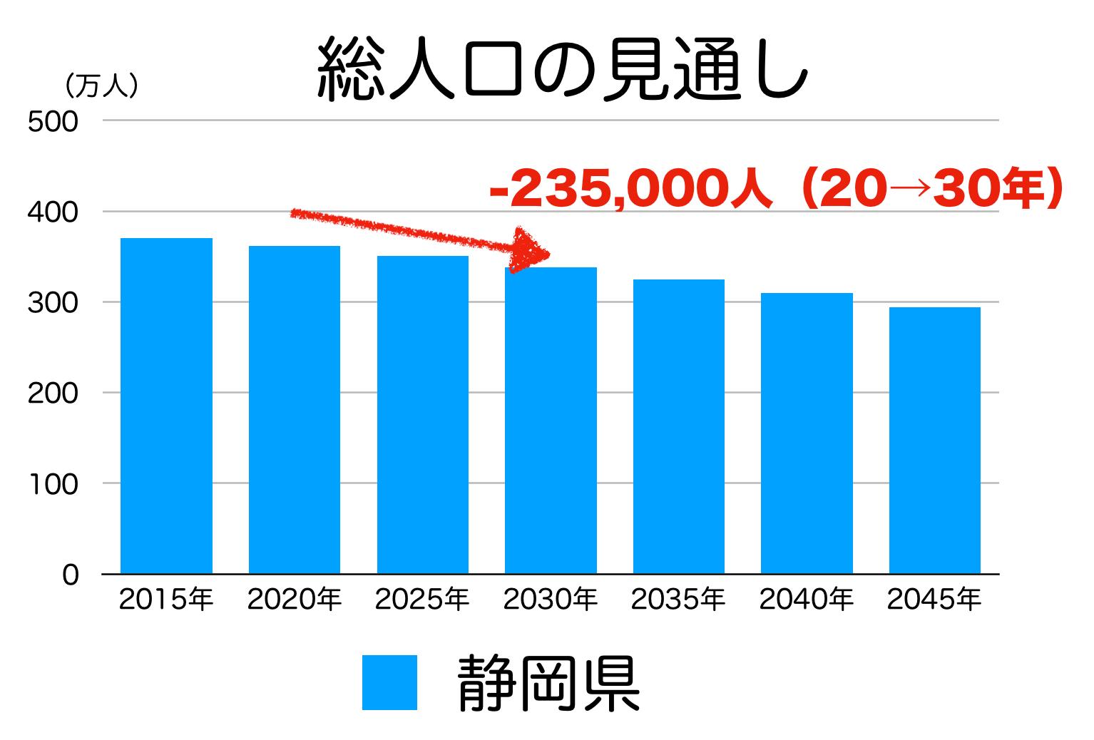 静岡県の人口予測