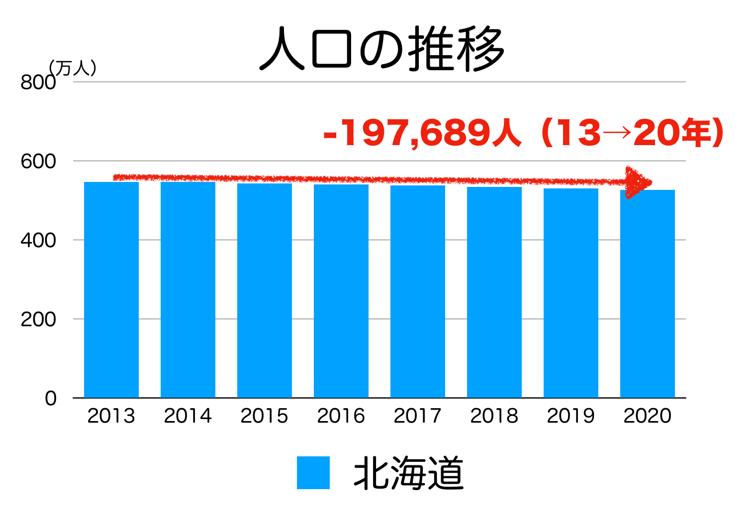 北海道の人口推移