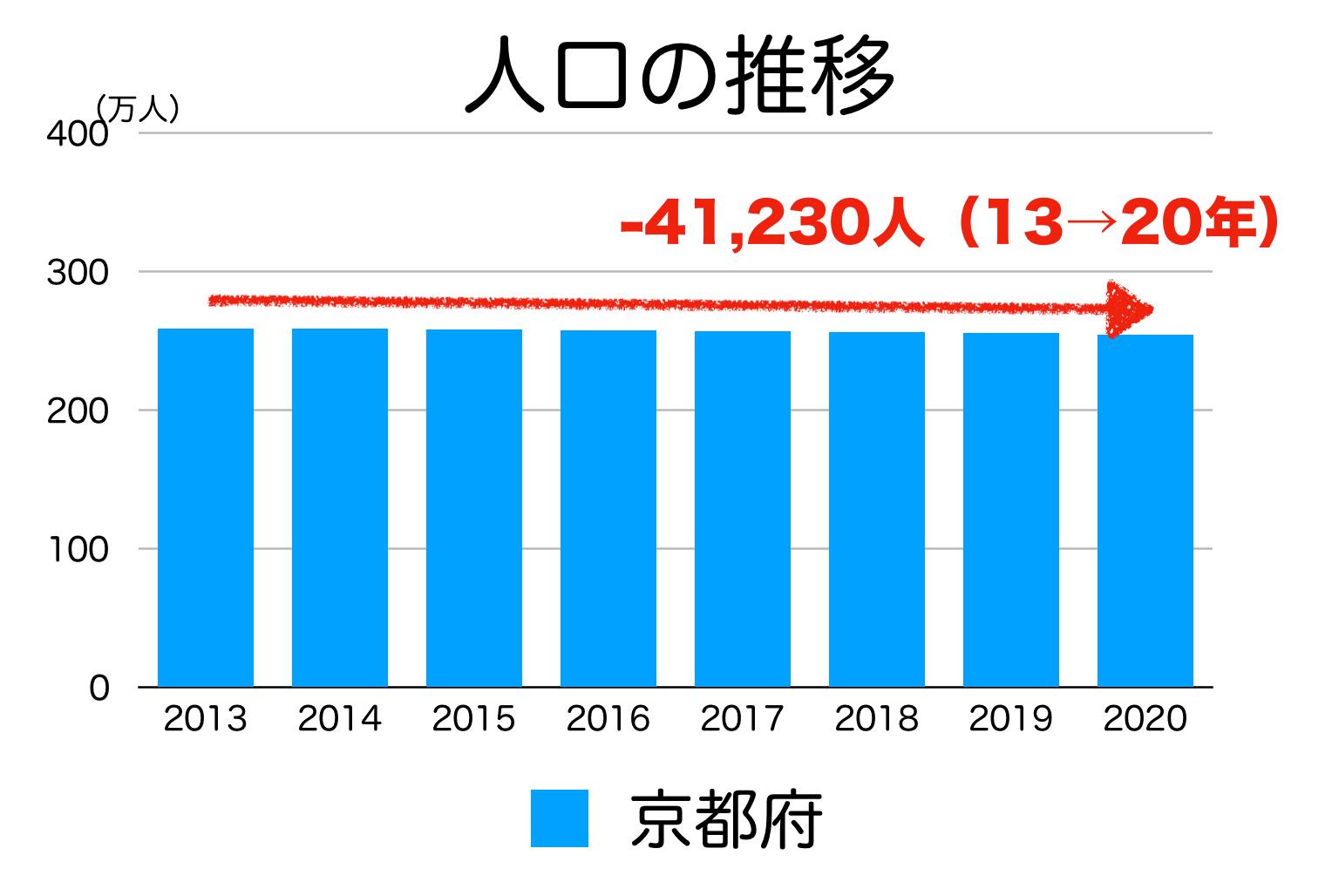 京都府の人口推移