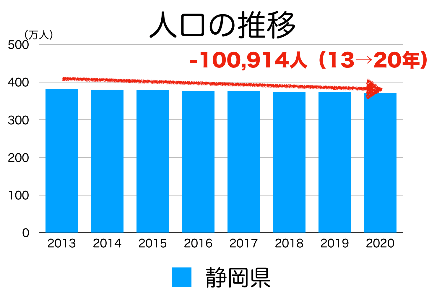 静岡県の人口推移