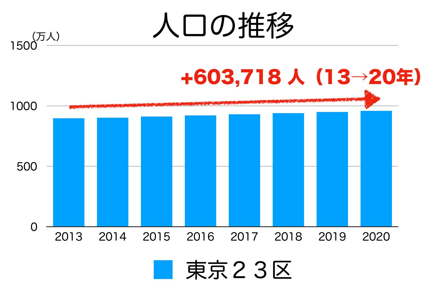 東京23区の人口の推移