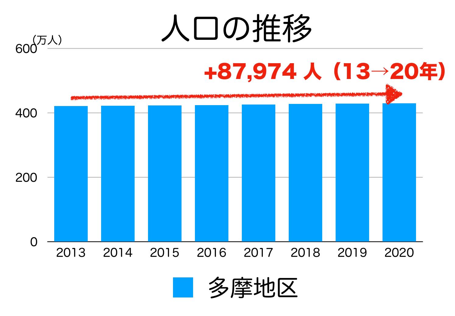 東京多摩地区の人口推移