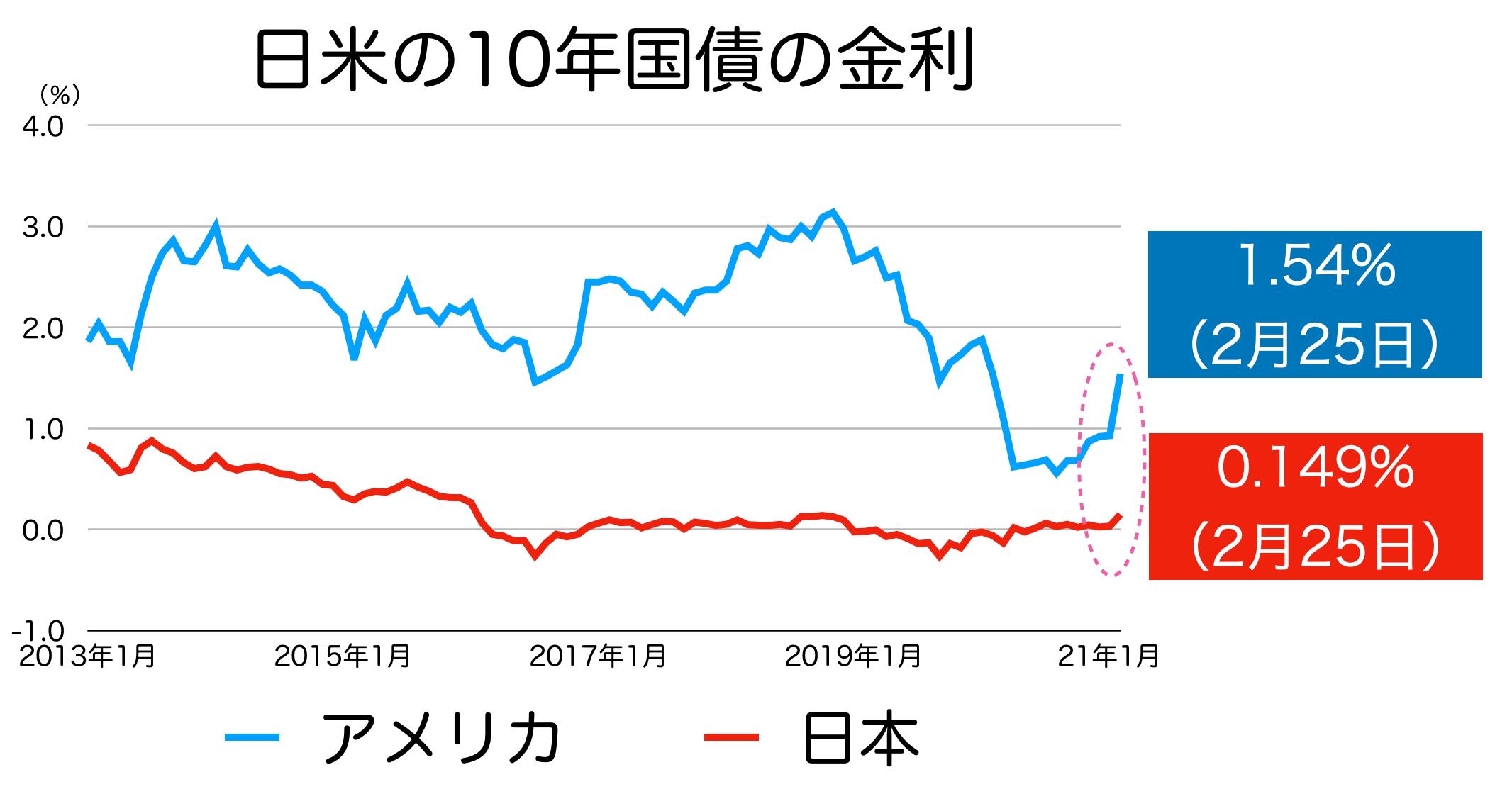 日米の10年国債の金利
