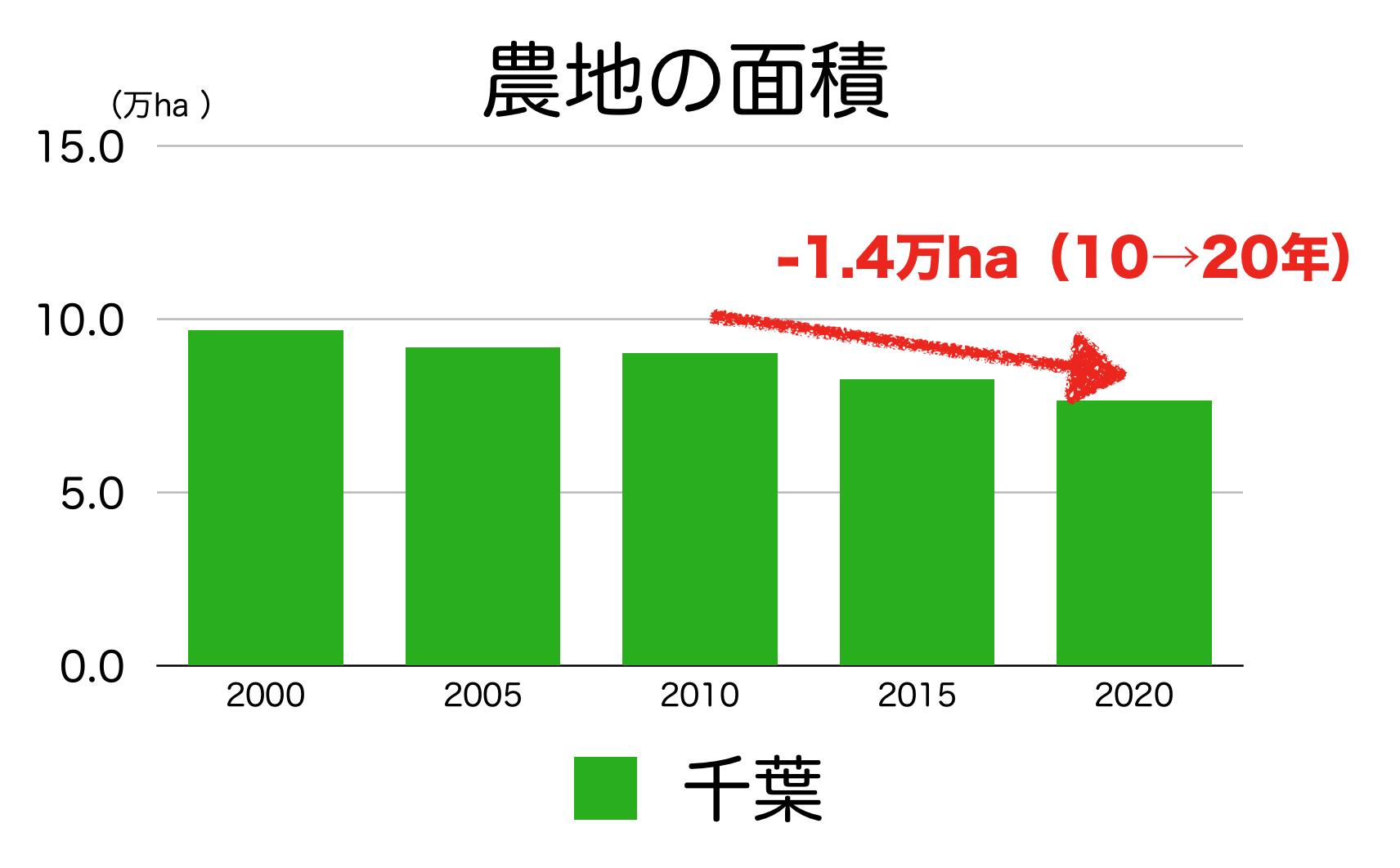 千葉県の農地面積の推移
