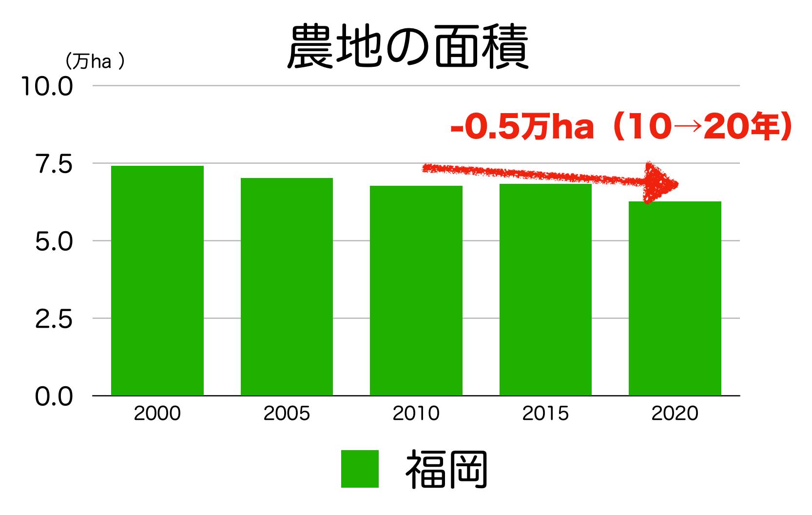 福岡県の農地面積