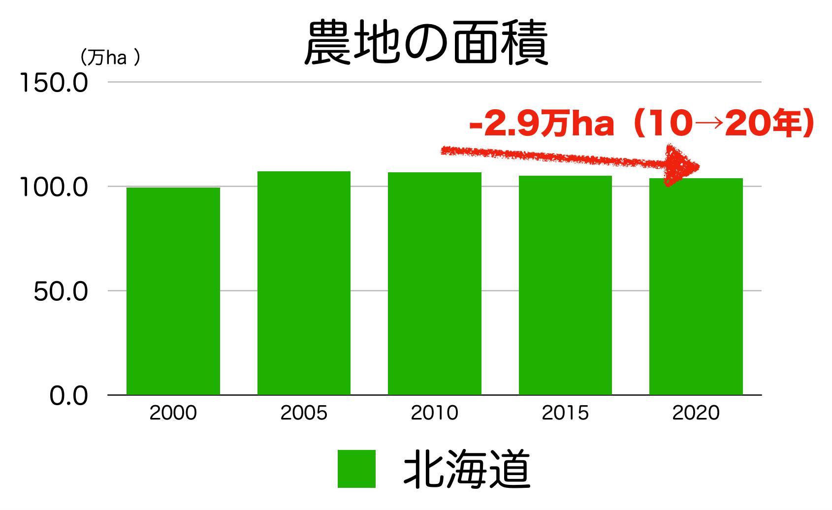 北海道の農地面積