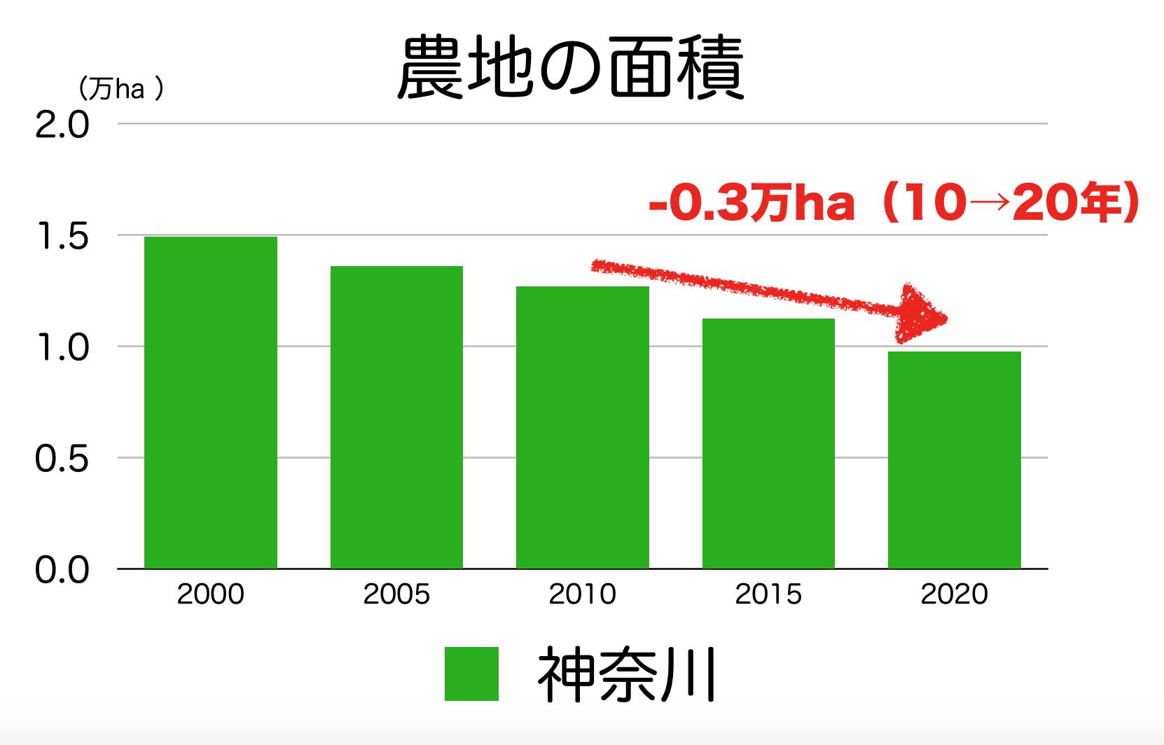 神奈川県の農地面積の推移