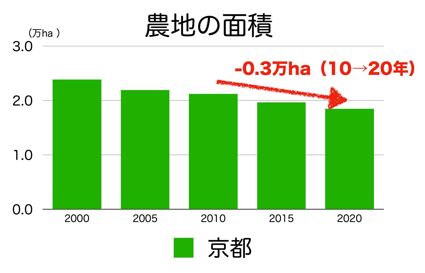 京都府の農地面積の推移
