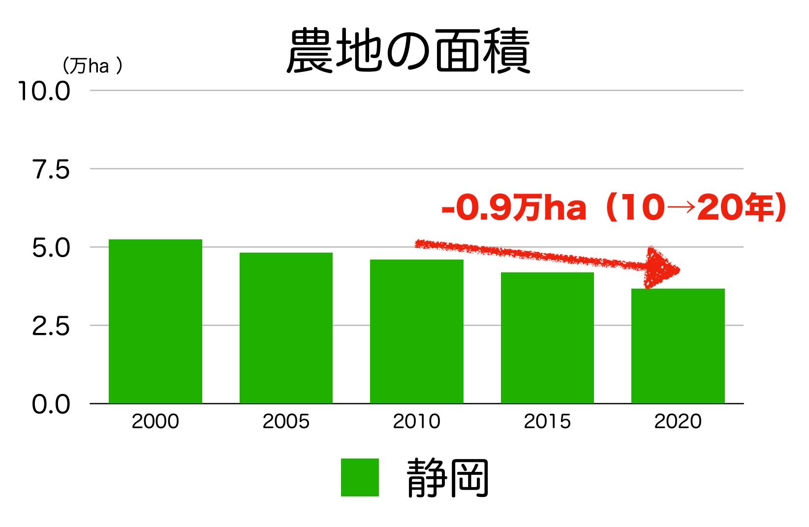 静岡県の農地面積