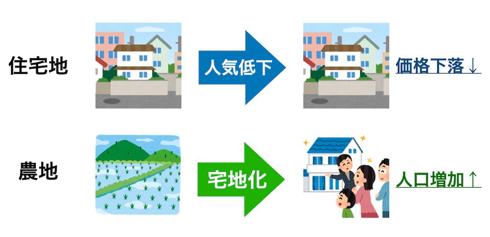 農地の宅地化
