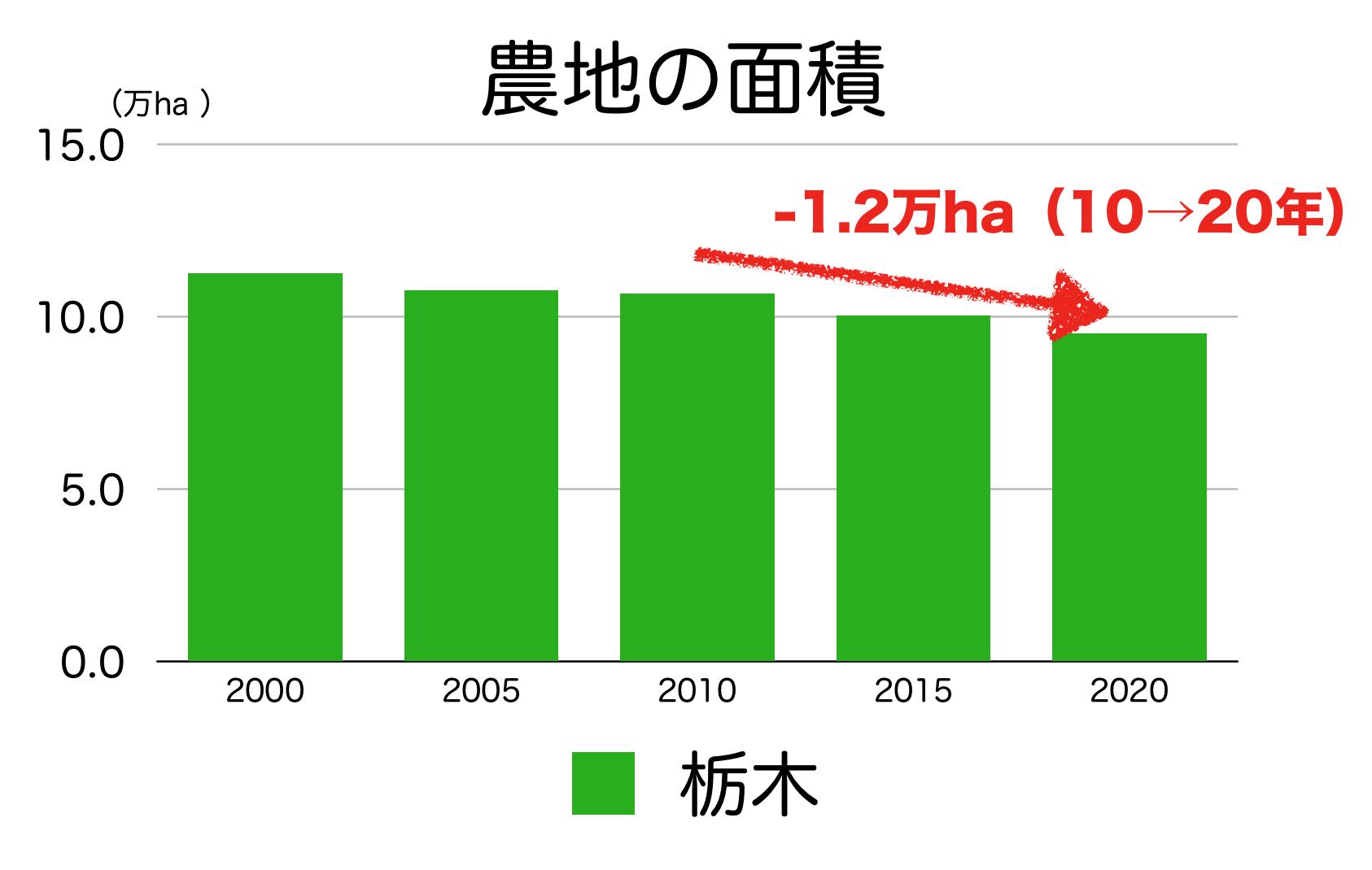 栃木県の農地の面積