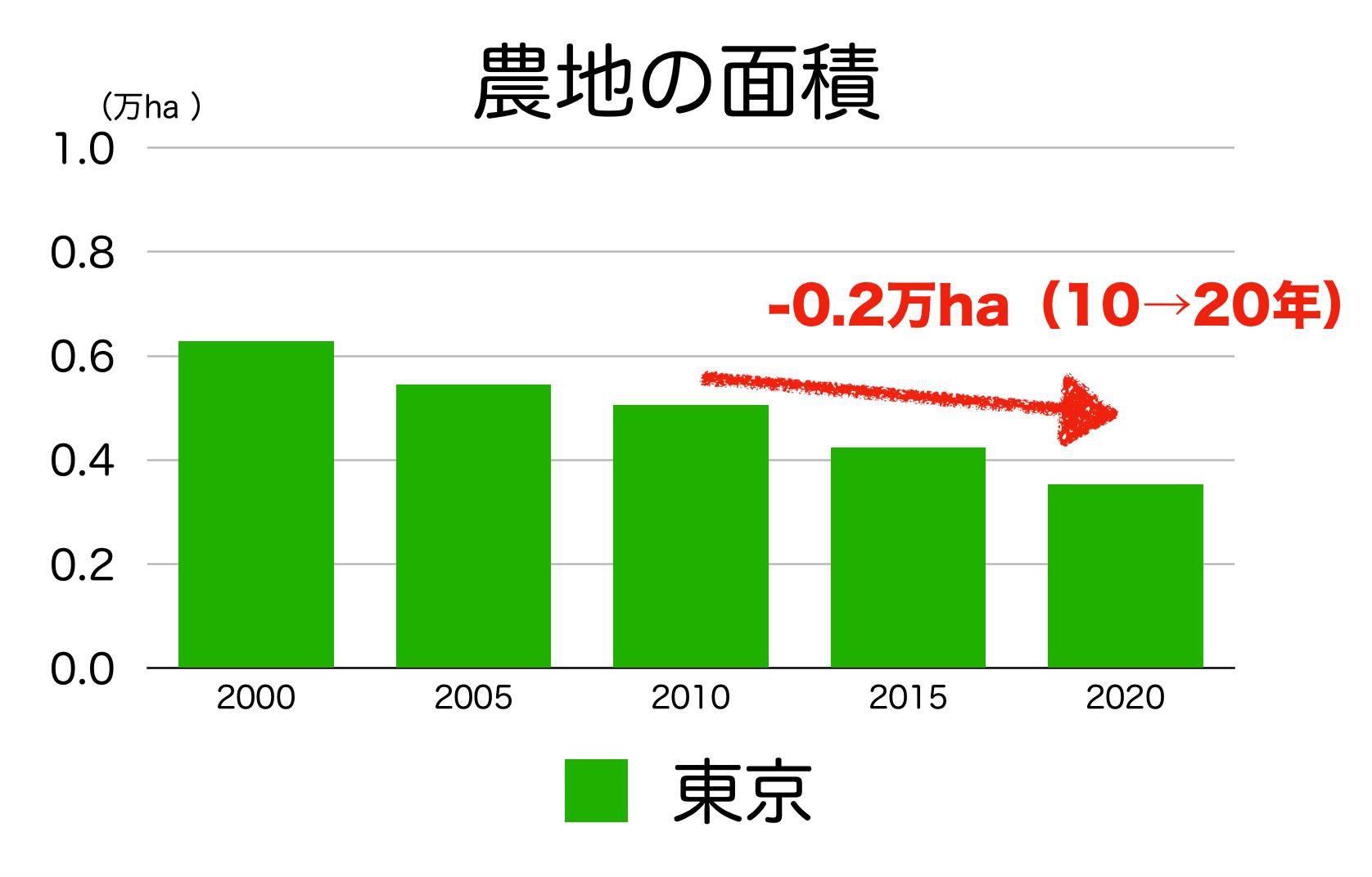 東京の農地面積の推移