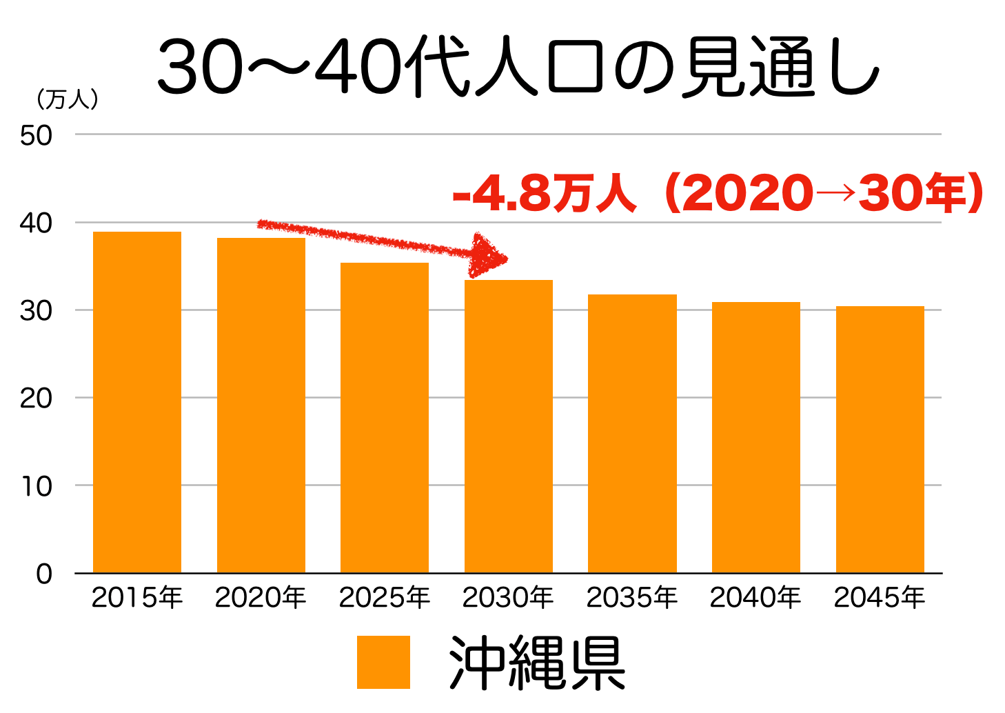 沖縄県の30〜40代人口の予測