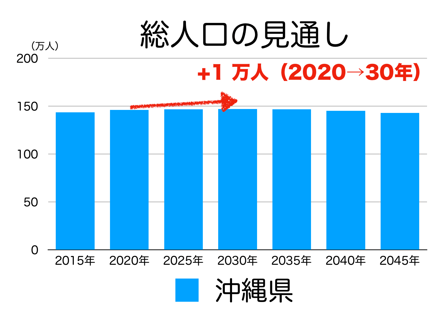 沖縄県の人口予測