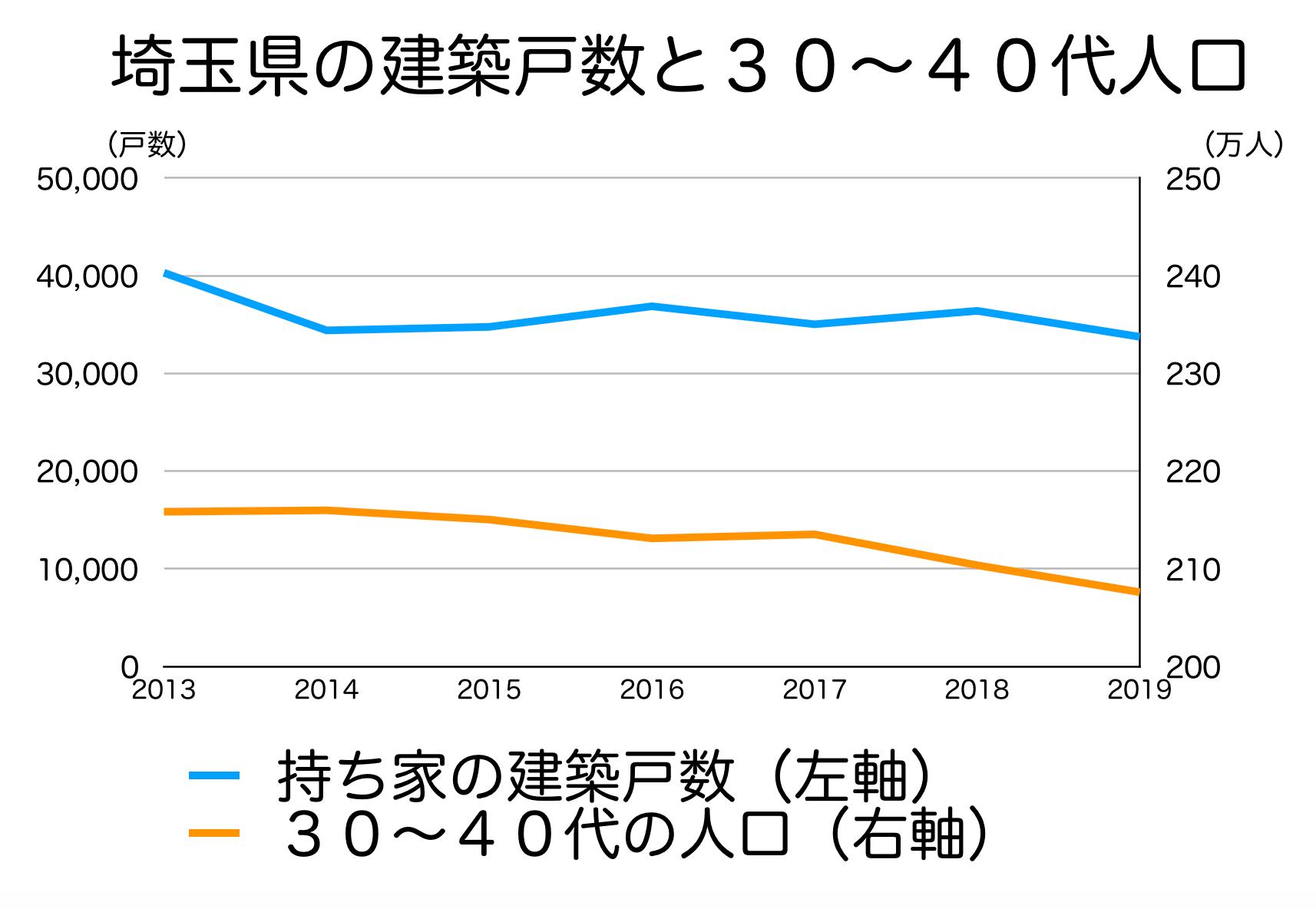 埼玉県の新設戸数と30〜40代人口