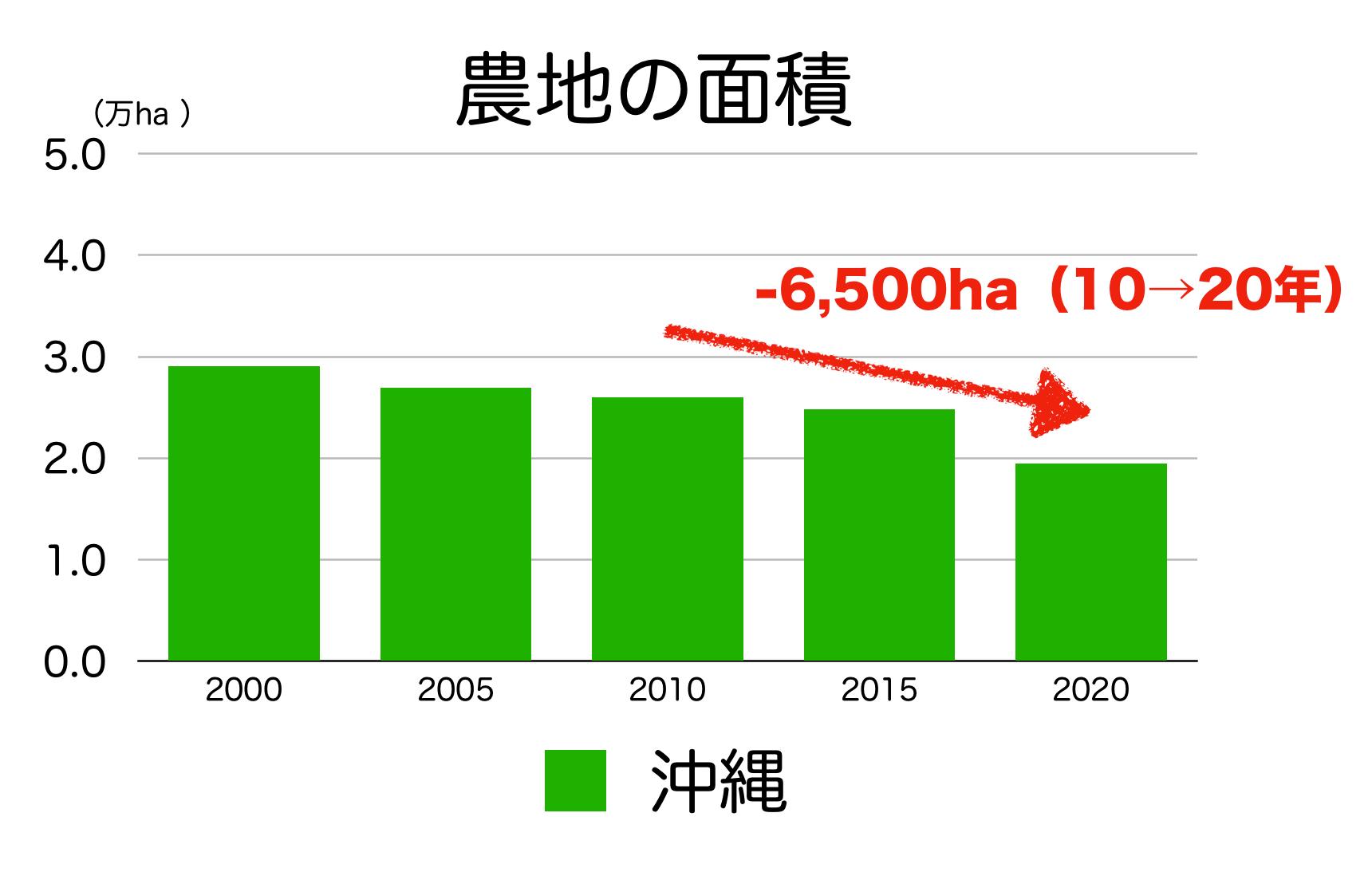 沖縄県の農地面積