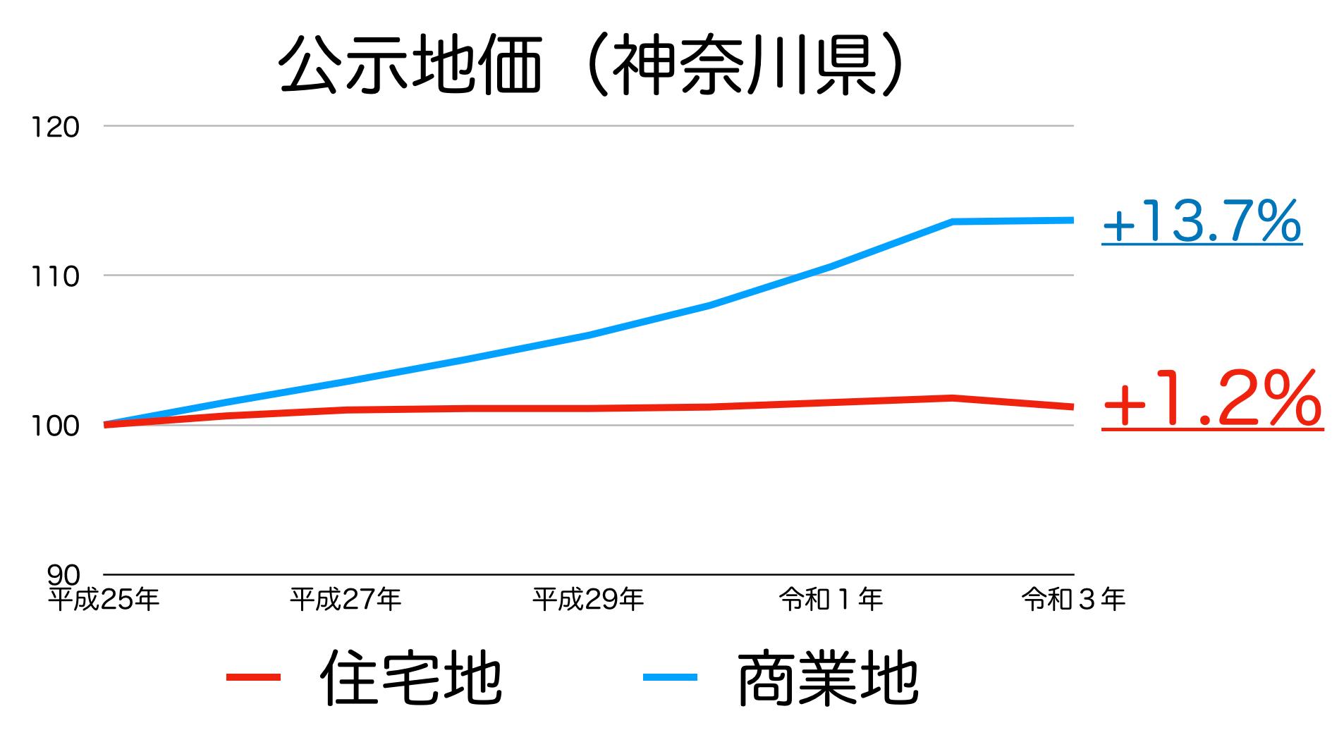 神奈川県の公示地価の推移