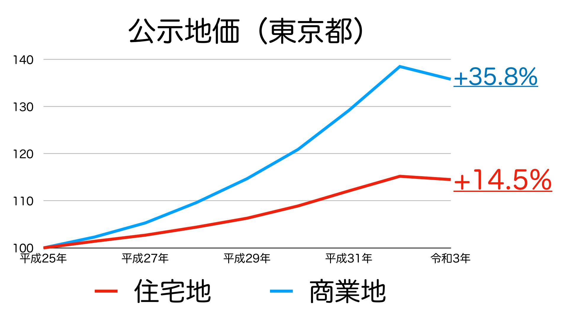 東京都の公示地価
